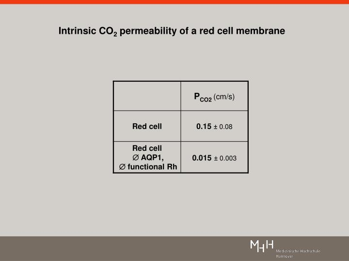 Intrinsic co 2 permeability of a red cell membrane