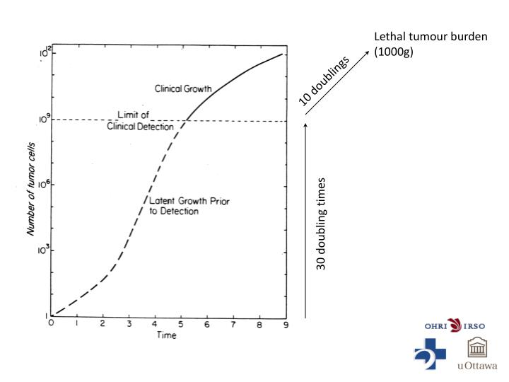 Lethal tumour burden