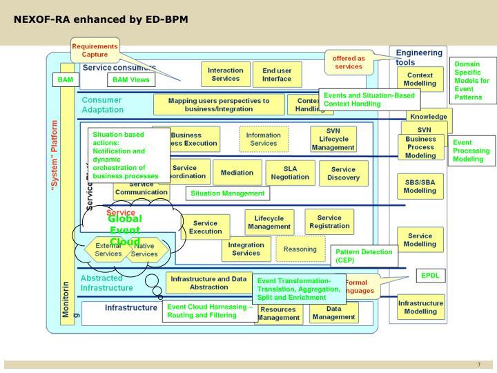NEXOF-RA enhanced by ED-BPM