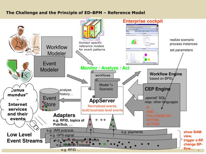 The Challenge and the Principle of ED-BPM – Reference Model