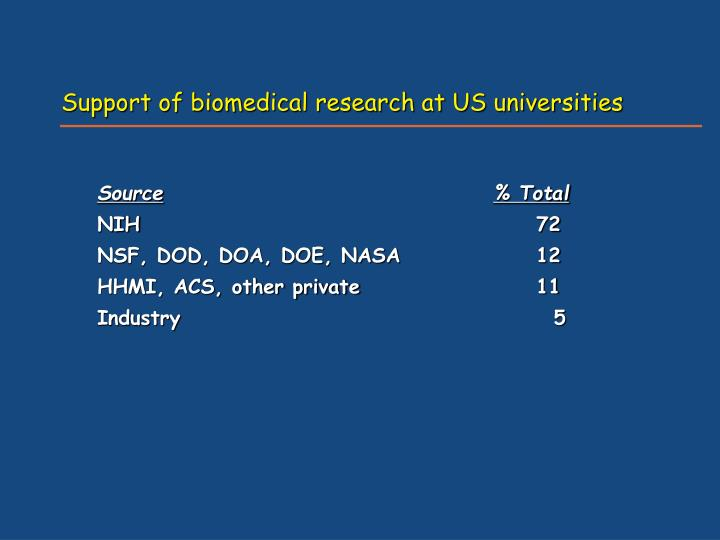 Support of biomedical research at US universities