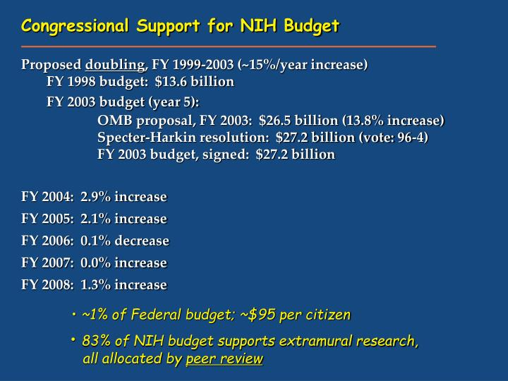 Congressional Support for NIH Budget