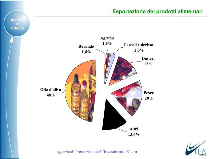 Esportazione dei prodotti alimentari
