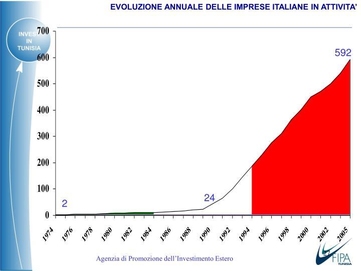 EVOLUZIONE ANNUALE DELLE IMPRESE ITALIANE IN ATTIVITA'