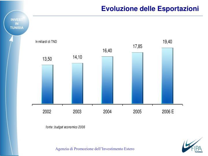 Evoluzione delle Esporta