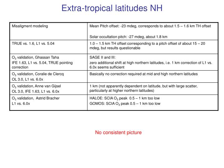 Extra-tropical latitudes NH
