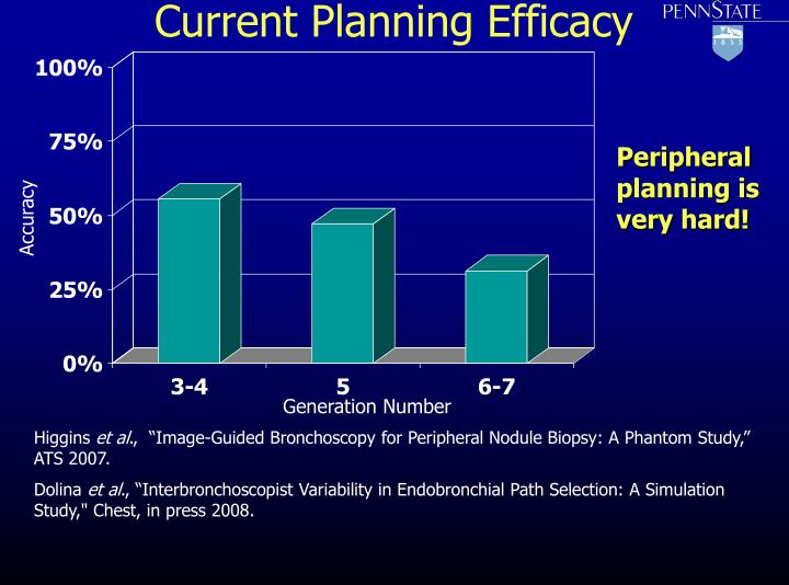 Current Planning Efficacy