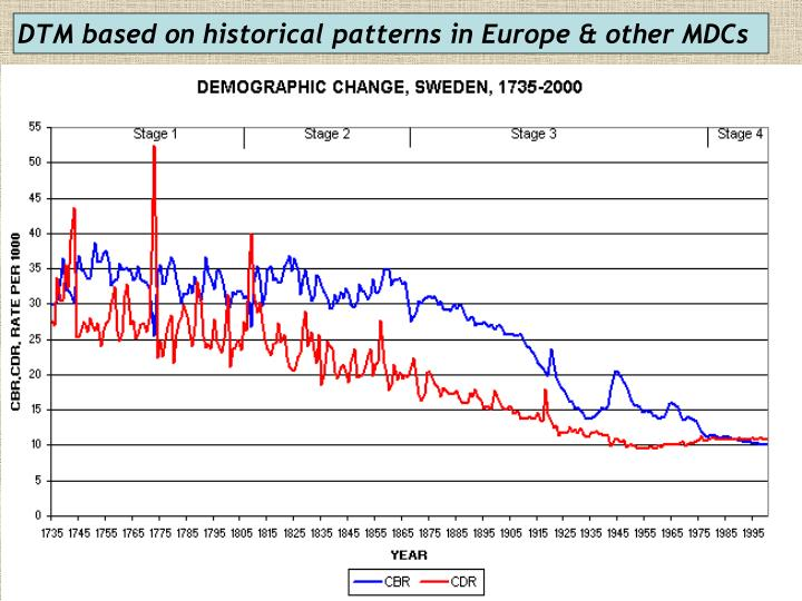 DTM based on historical patterns in Europe & other MDCs