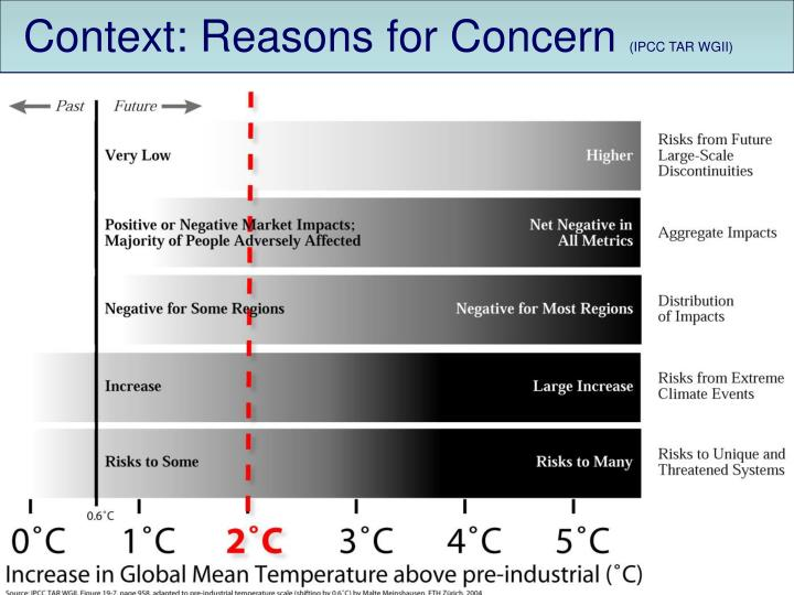 Context: Reasons for Concern