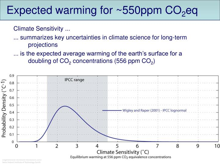 Expected warming for ~550ppm CO