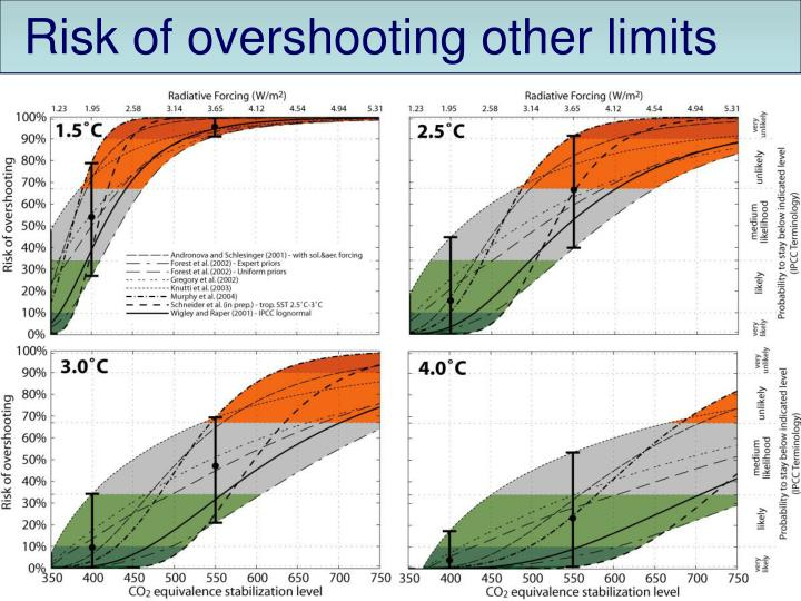 Risk of overshooting other limits