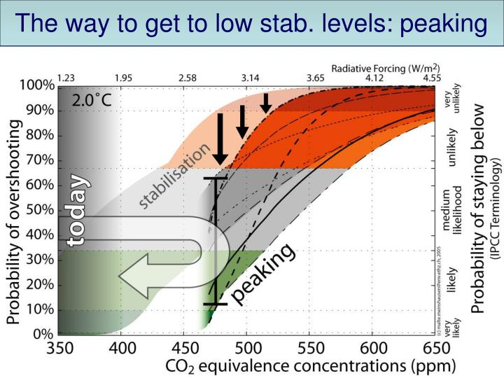 The way to get to low stab. levels: peaking