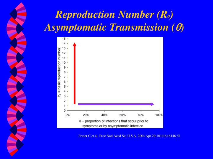 Reproduction Number (R