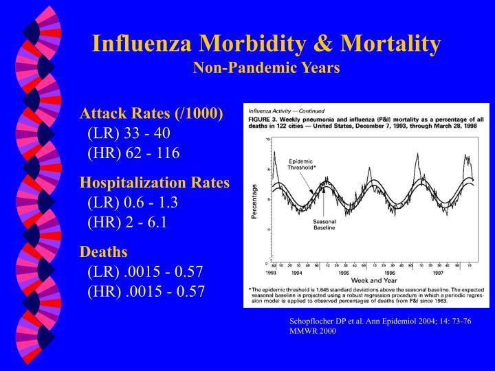 Influenza Morbidity & Mortality