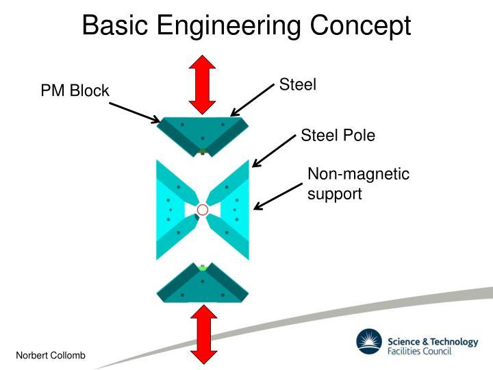 Basic Engineering Concept