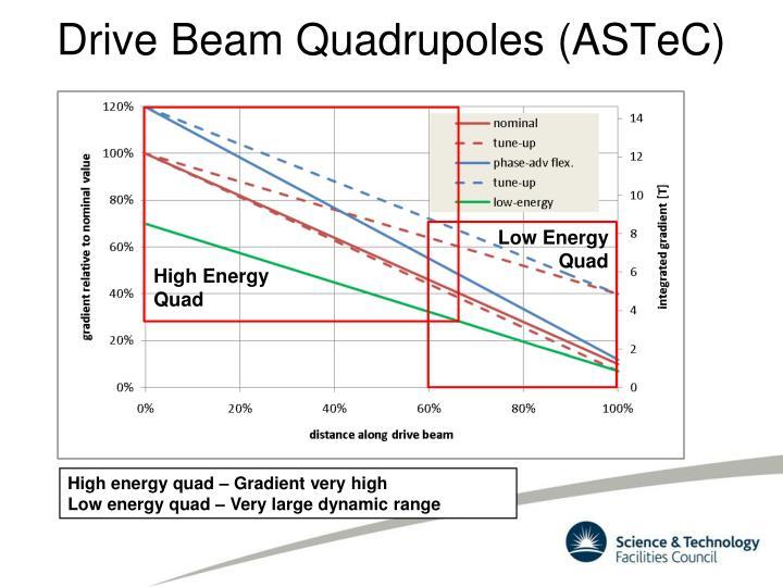 Drive Beam Quadrupoles (ASTeC)