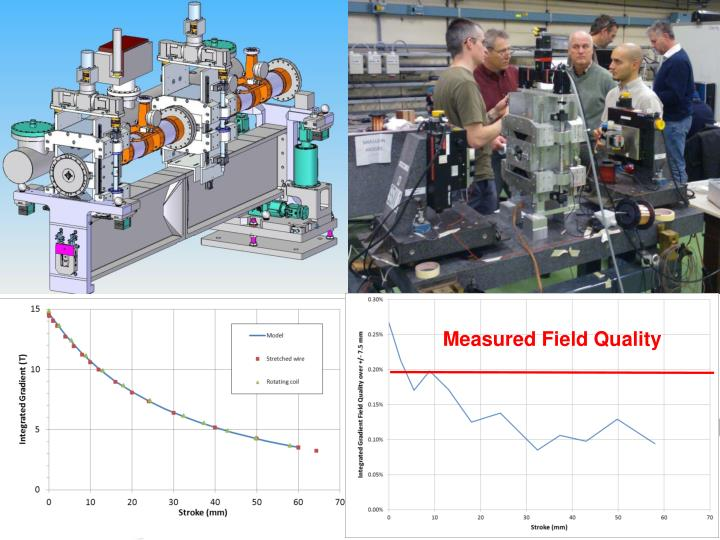 Measured Field Quality