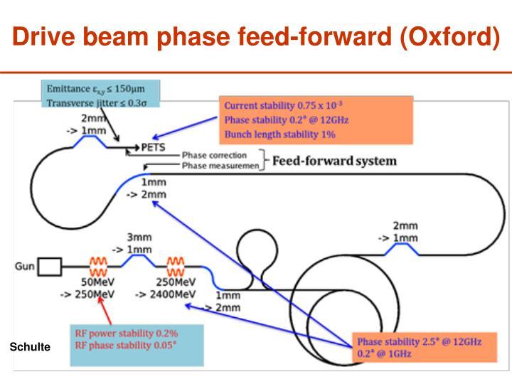 Drive beam phase feed-forward (Oxford)