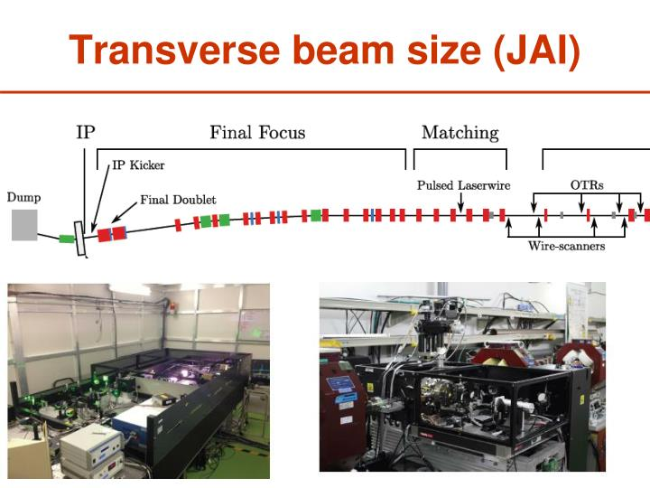 Transverse beam size (JAI)