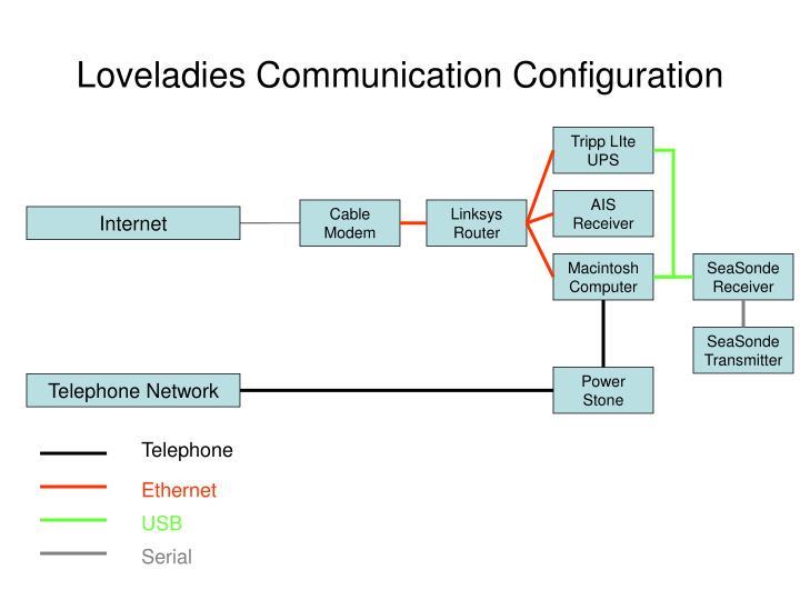 Loveladies Communication Configuration