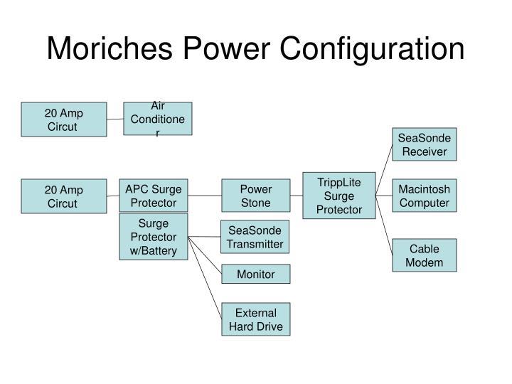 Moriches Power Configuration