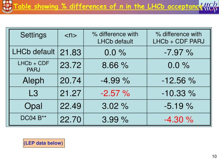 Table showing % differences of
