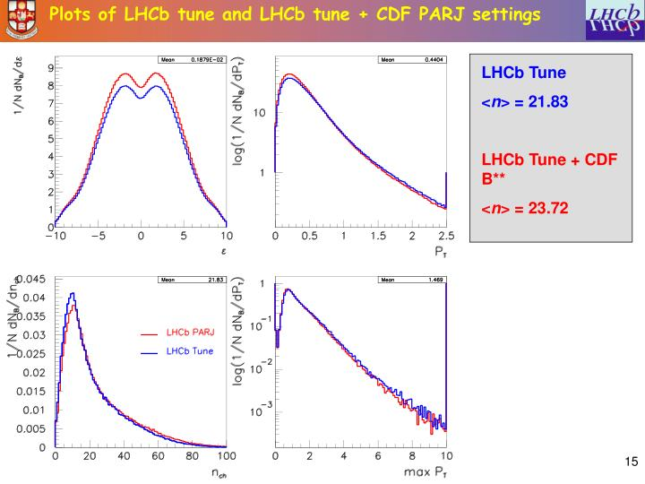 Plots of LHCb tune and LHCb tune + CDF PARJ settings