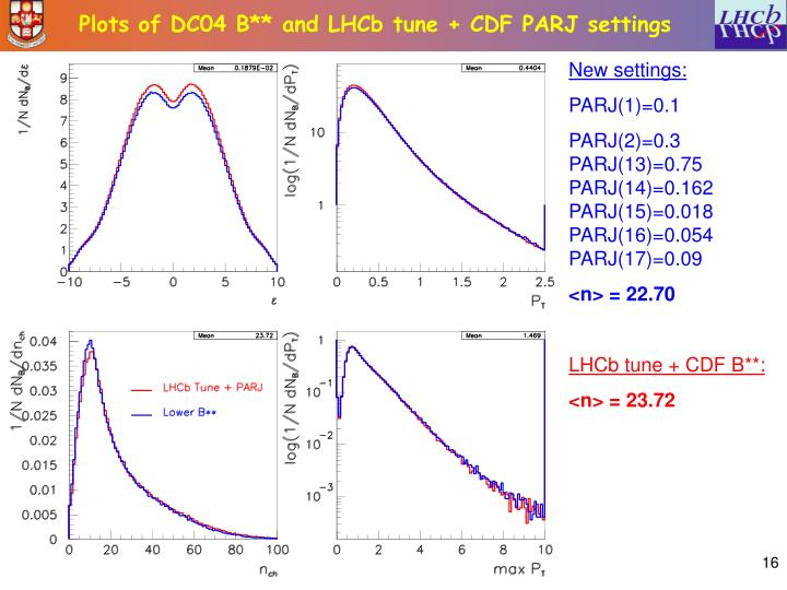 Plots of DC04 B** and LHCb tune + CDF PARJ settings