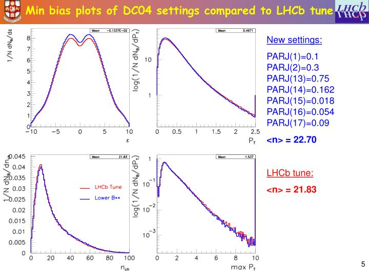 Min bias plots of DC04 settings compared to LHCb tune