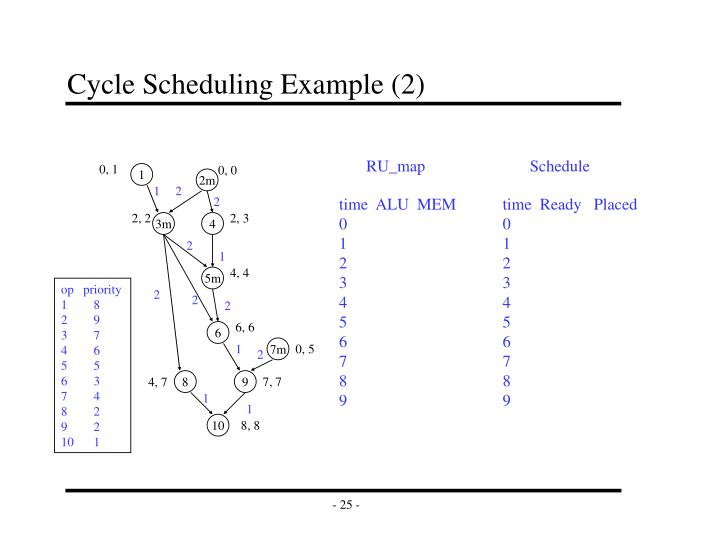 Cycle Scheduling Example (2)