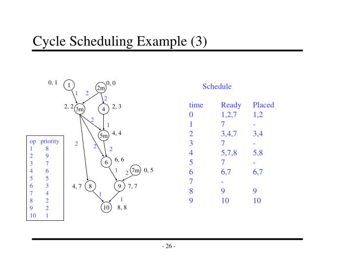 Cycle Scheduling Example (3)