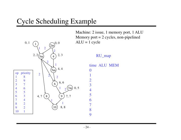 Cycle Scheduling Example