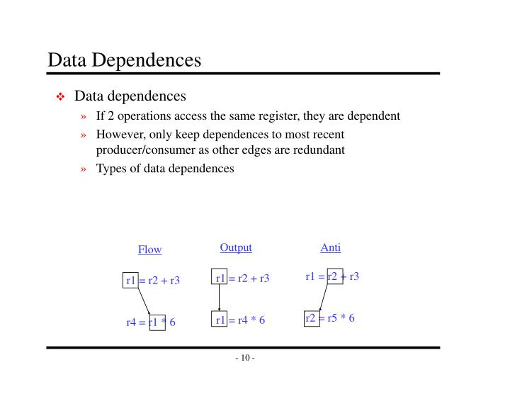 Data Dependences