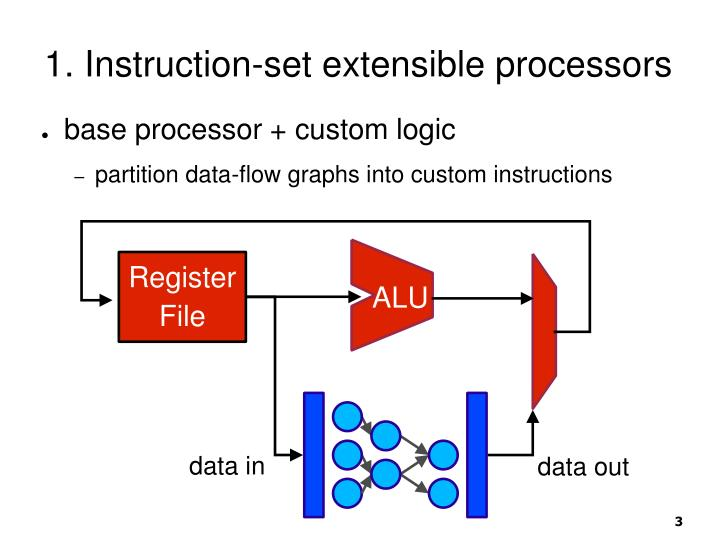 1 instruction set extensible processors
