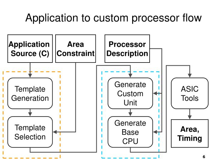Application to custom processor flow