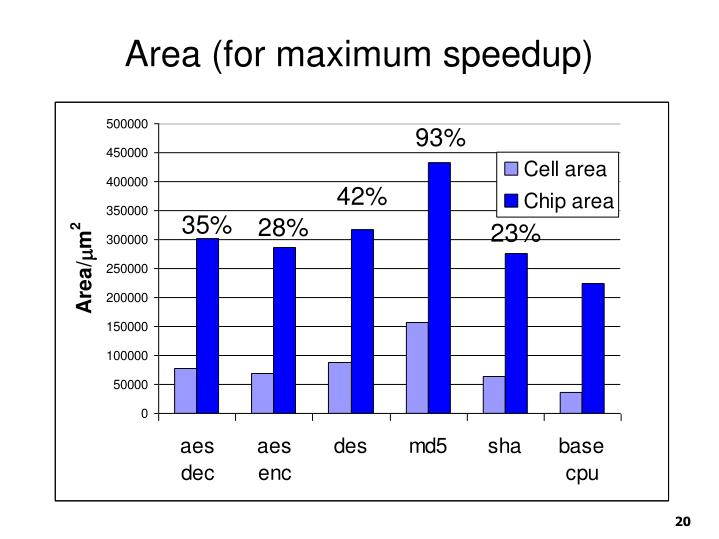 Area (for maximum speedup)