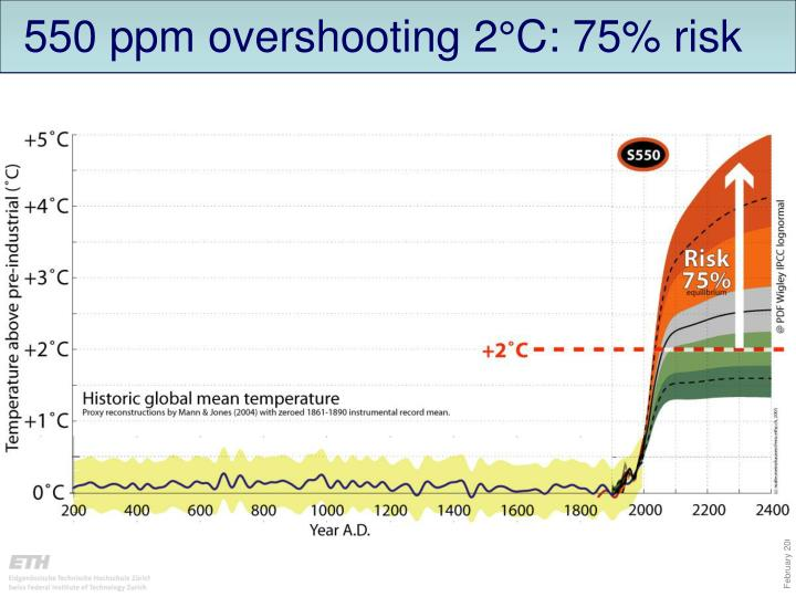 550 ppm overshooting 2°C: 75% risk