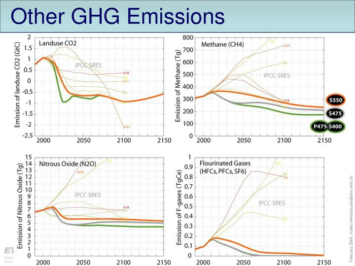 Other GHG Emissions