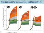 risk decreases for lower peaking stabilisation levels