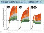 risk decreases for lower peaking stabilisation levels1