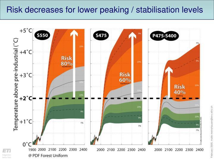 Risk decreases for lower peaking / stabilisation levels