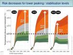 risk decreases for lower peaking stabilisation levels2