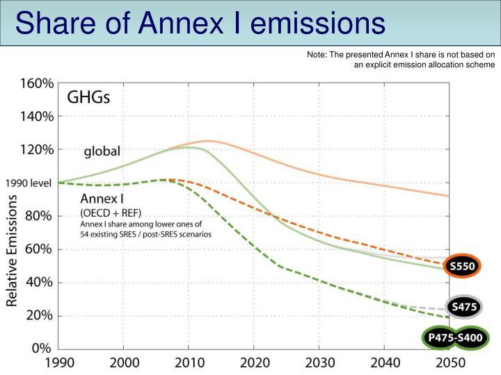 Share of Annex I emissions