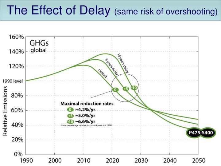 The Effect of Delay