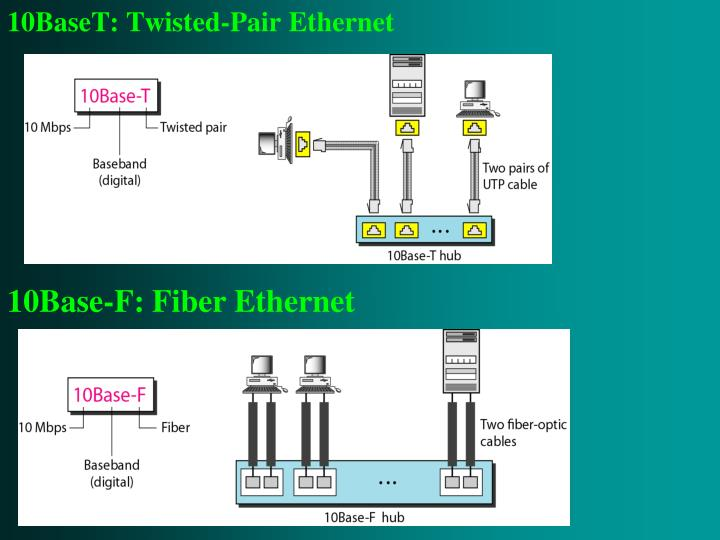 10BaseT: Twisted-Pair Ethernet