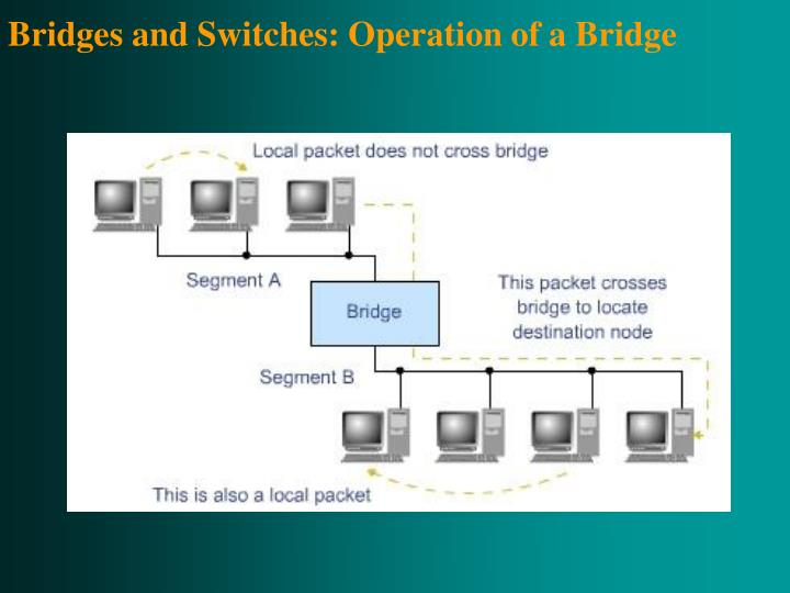 Bridges and Switches: Operation of a Bridge