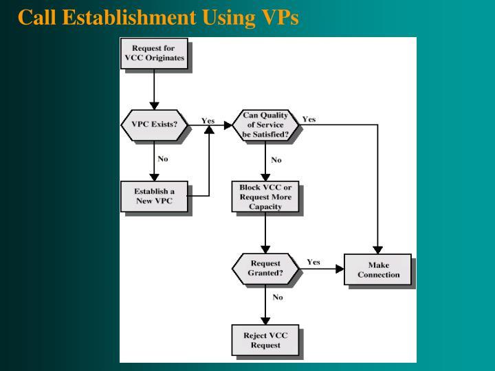 Call Establishment Using VPs
