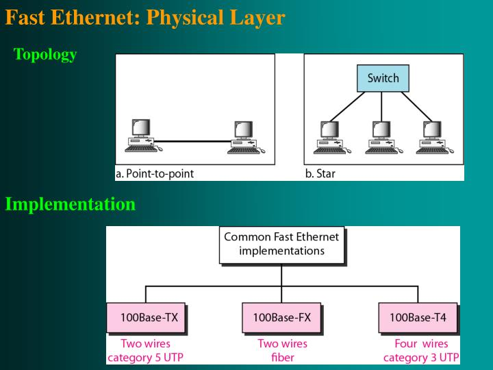 Fast Ethernet: Physical Layer