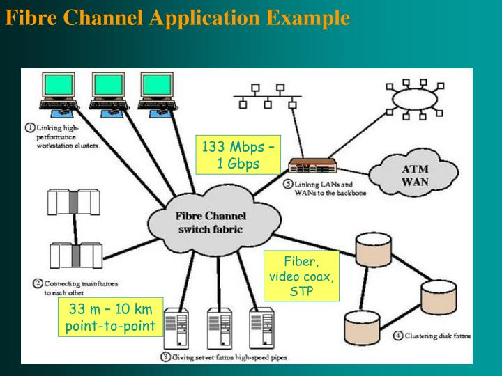 Fibre Channel Application Example