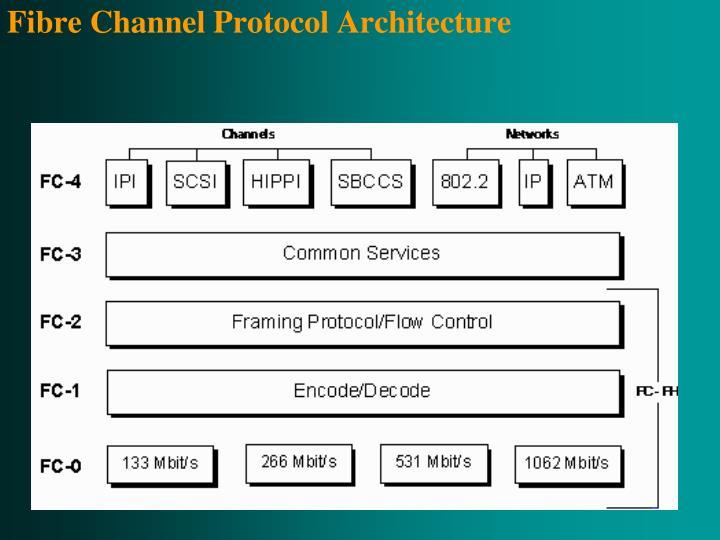 Fibre Channel Protocol Architecture
